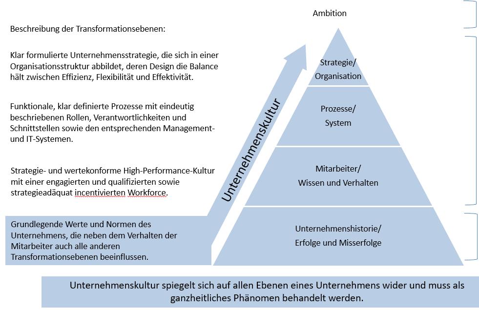 Unternehmenskultur - Definition