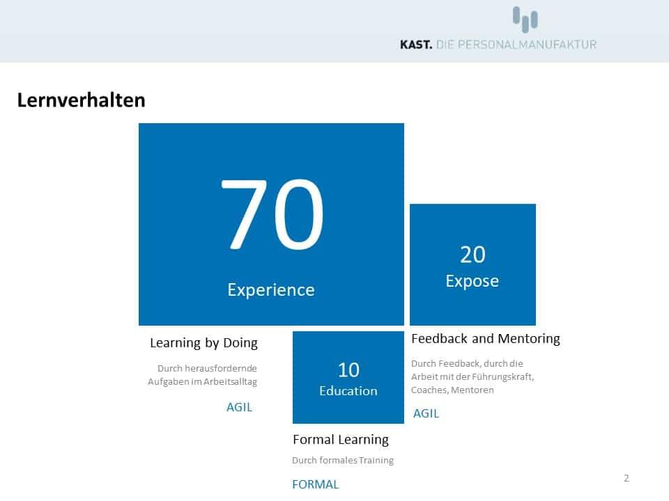 Das Lernverhalten beim digitalen Lernen